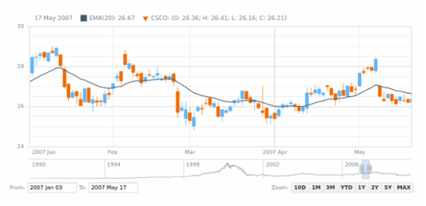 Candlestick Chart created by AnyChart Team