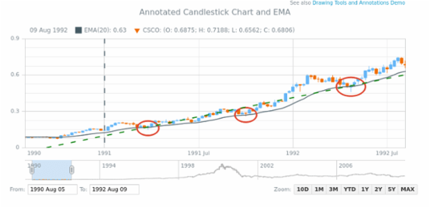 Annotated Candlestick Chart and EMA created by AnyChart Team