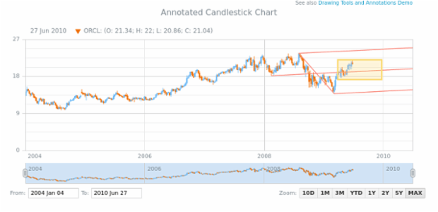 Annotated Candlestick Chart created by AnyChart Team