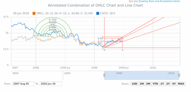 Annotated Combination of OHLC Chart and Line Chart created by AnyChart Team
