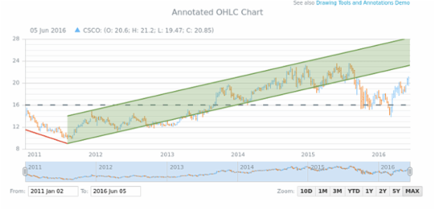 Annotated OHLC Chart created by AnyChart Team