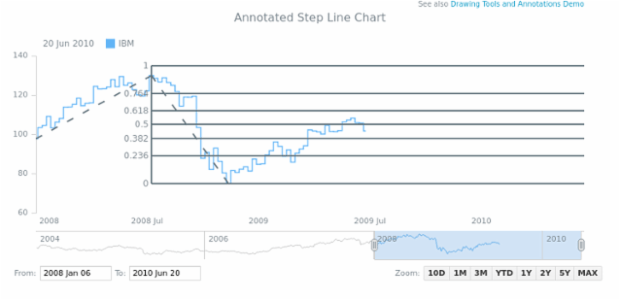 Annotated Step Line Chart created by AnyChart Team