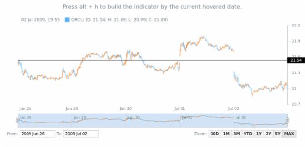 Current Price Indicator with Hot Keys created by AnyChart Team, Adding Current Price Indicator by pressing Alt+H hotkey.