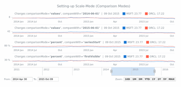 Setting-up Scale-Mode (Comparison Modes) created by AnyChart Team