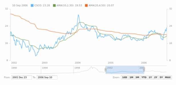 Adaptive Moving Average (AMA) created by AnyChart Team, A sample of calculating an Adaptive Moving Average indicator
