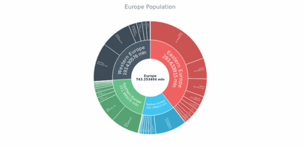 The Population of Europe created by AnyChart Team, Sunburst Chart shows the population of Europe.