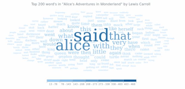 Alice In Wonderland created by AnyChart Team