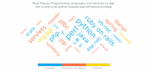 Most Popular Programming Languages and Libraries by Age created by AnyChart Team