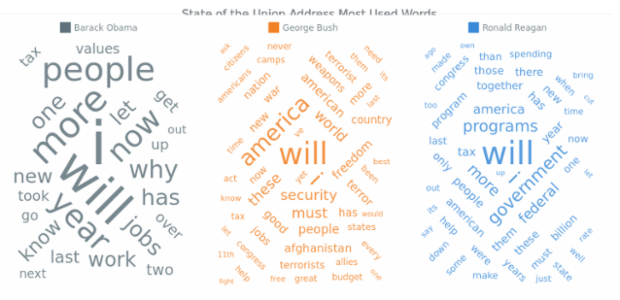 State of the Union Address Most Used Words created by AnyChart Team