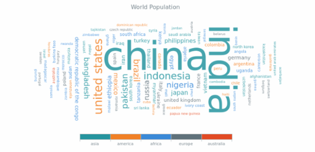 World Population created by AnyChart Team