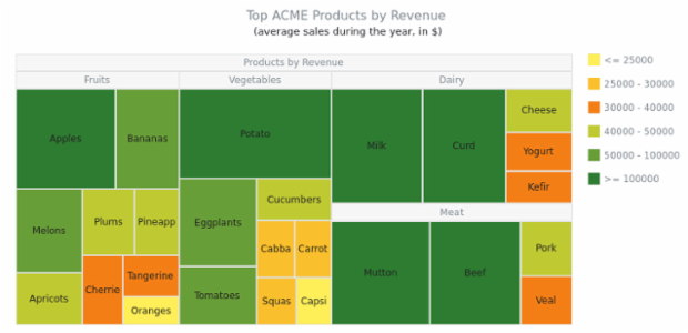 ACME Products by Revenue created by AnyChart Team, A Tree Map with 40 elements representing the revenue from selling 40 pieces of food, divided into four categories: fruits, vegetables, dairy and meat. Tooltips show the revenue got from these products sales.