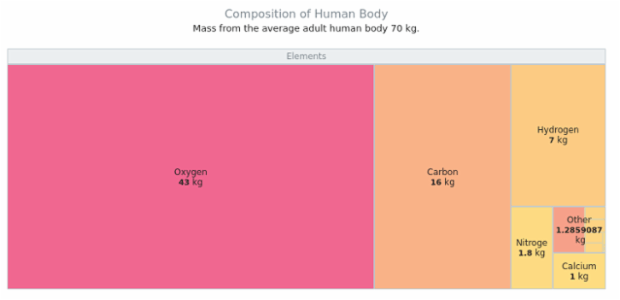 Composition of the human body created by AnyChart Team, A Tree Map demonstrating the chemical composition of an average human body in kg. Tooltips show the additional information about the effect this element has on a body and if this element is essential or not.