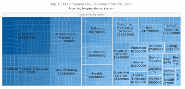 Top 1000 Companies created by AnyChart Team, This TreeMap presents the top 1000 companies by revenue (according to the INC.com). Each company belongs to one of 25 industries.