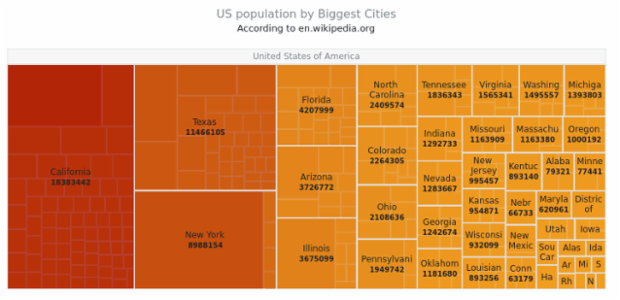 US population created by AnyChart Team, The Chart describes the population in the states of the USA and in the most populated towns of these states. The Color Scale uses colors from red (the highest values) to orange (the lowest values).