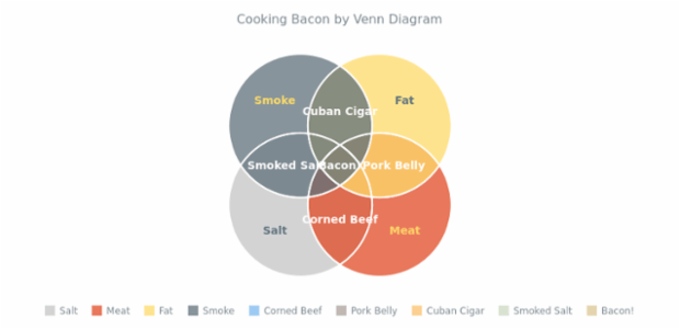 Cooking Bacon by Venn Chart created by AnyChart Team, Venn Diagram showing the most popular bacon ingredients. Text formatting for chart labels is set up from data.