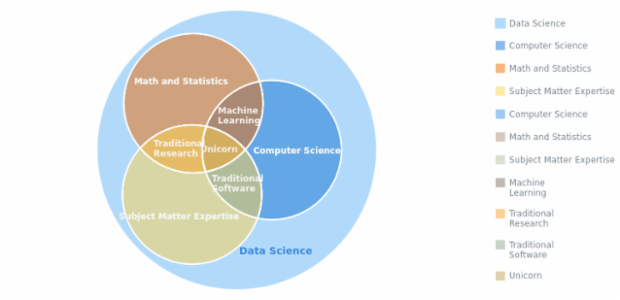 Data Science created by AnyChart Team, Venn Diagram of data science skills. Some points and intersections fall within other points and intersections, making it easy to observe any kind of nesting relationships between points or sets represented on the chart.