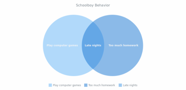 Schoolboy Behavior created by AnyChart Team, Venn Diagram, a minimalist charting sample. The chart uses the default separator to depict the intersection of points.