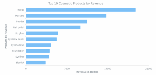 Bar Chart created by AnyChart Team, Bar chart consists of rectangular bars that represent the changes over a period of time or for comparing data values of some objects. This simple bar chart displays the revenue a company gets selling its products.