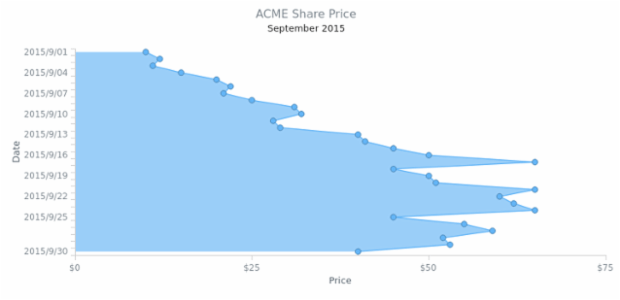 Vertical Area Chart created by AnyChart Team, Single series Area Chart visualizes share prices for one month. Each point represents a day of the month.