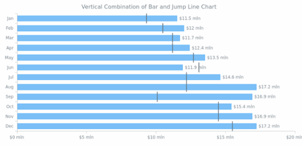 Vertical Combination of Column and Jump Line Chart created by AnyChart Team