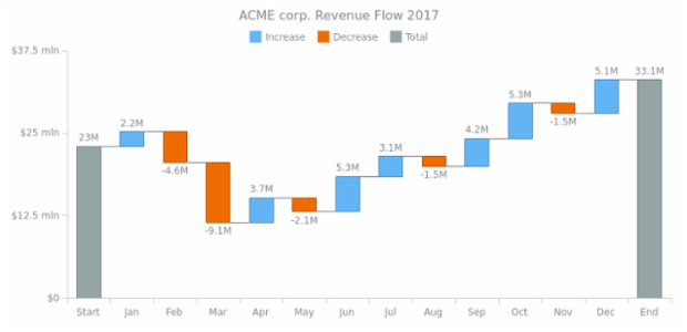 ACME corp. Revenue Flow 2017 created by AnyChart Team, Waterfall Chart visualizing data that includes relative values, i.e. differences (or deltas) between sequential ones. Its series labels feature a custom format.