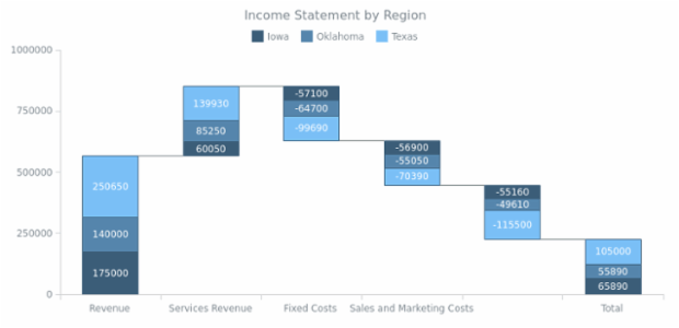 Income Statement by Region created by AnyChart Team, Stacked Waterfall Chart based on absolute data values. The color of each series is explicitly set for each state: increase, decrease, and total.