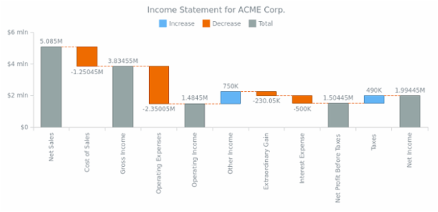 Income Statement for ACME Corp created by AnyChart Team, Waterfall Chart based on relative data values, i.e. deltas (differences) between sequentially added values. Data also includes subtotals. Point connectors are set up and customized additionally.