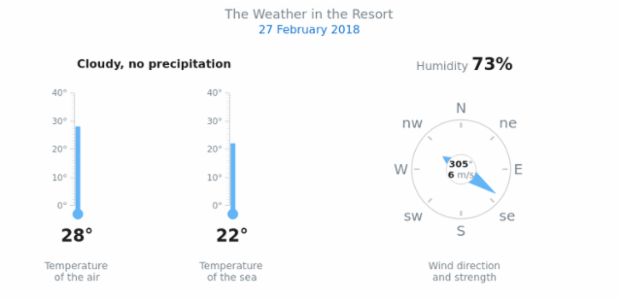 Weather Dashboard created by anonymous, A dashboard with two linear thermometers demonstrating the air and water temperature and one circular gauge         showing the wind direction and strength.