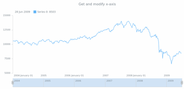 anychart.core.stock.Plot.xAxis get created by anonymous