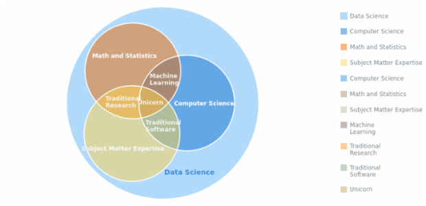 Data Science created by anonymous, Venn Diagram of data science skills. Some points and intersections fall within other points and intersections, making it easy to observe any kind of nesting relationships between points or sets represented on the chart.