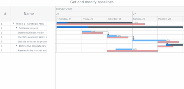 anychart.core.ui.TimeLine.baselines get created by anonymous