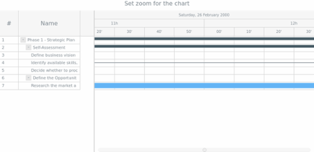 anychart.charts.Gantt.zoomIn created by