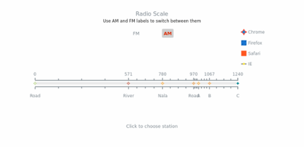 Radio Scale created by anonymous, A chart simulating the radio scale with FM and AM stations, that looks like a bar-tuner with several stations marked and two buttons to switch FM to AM.