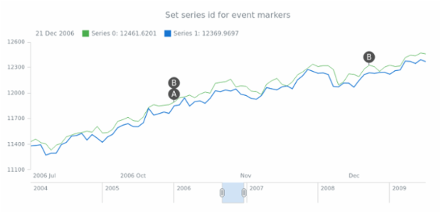 anychart.core.stock.eventMarkers.PlotController.seriesId created by anonymous