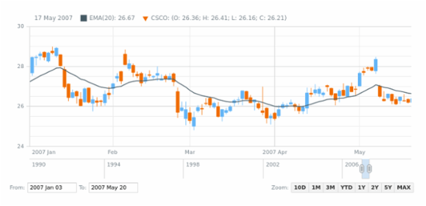 Candlestick Chart created by anonymous