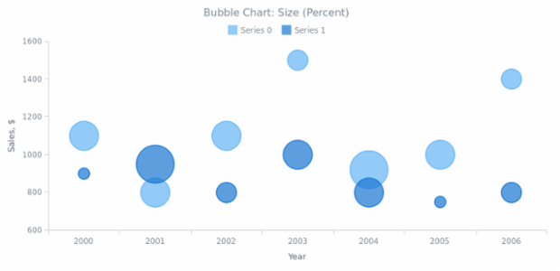 BCT Bubble Chart 04 created by anonymous