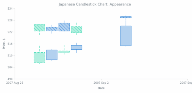 BCT Japanese-Candlestick Chart 02 created by anonymous