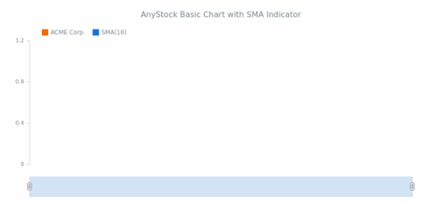 STOCK Technical Indicators Basic Sample SMA created by anonymous