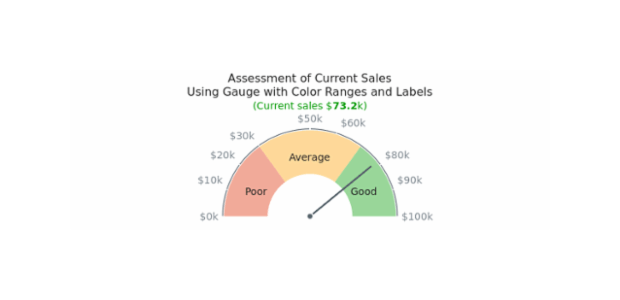 Gauge with Color Ranges created by anonymous, This half-circular gauge has tree range labels on chart's plot. All labels are adjusted to show the sales volume in dollars. Chart has a knob and one needle. The chart represent the sale for a company and ranges help to assess the situation.