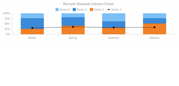 BCT Percent Stacked Column Chart created by anonymous