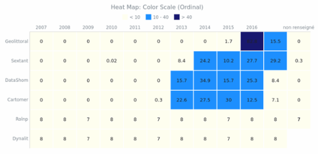 BCT Heat Map Chart 05 created by anonymous