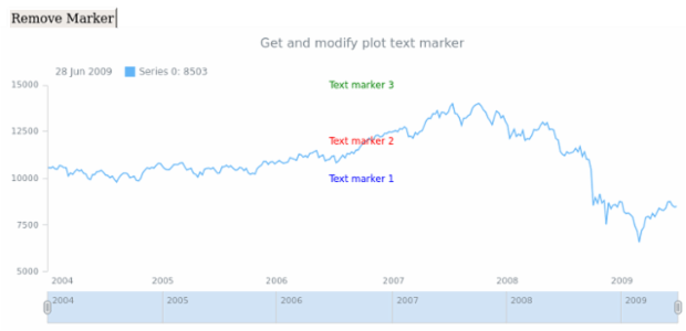 anychart.core.stock.Plot.textMarker get created by anonymous