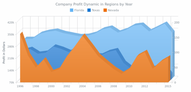 3D Area Chart created by anonymous, This Chart shows the changes in a some company profit in a time period from 1996 till 2015 in three regions: Florida, Texas and Nevada. The values are given in thousands of dollars.