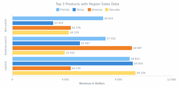 Multi-Series Bar Chart created by anonymous, Multi-series bar chart shows the revenue three top products brought to a company in four different regions.