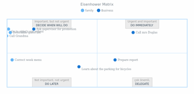 Eisenhower Matrix created by anonymous, The Eisenhower Matrix, also referred to as Urgent-Important Matrix.
