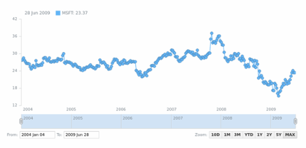 Line Chart created by anonymous