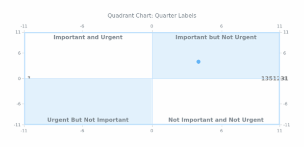 BCT Quadrant Chart 07 created by anonymous