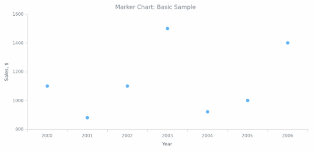 BCT Marker Chart 01 created by anonymous