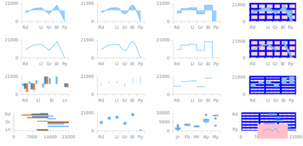 Charts for QA test created by anonymous
