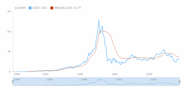 STOCK Technical Indicators AMA 01 created by anonymous